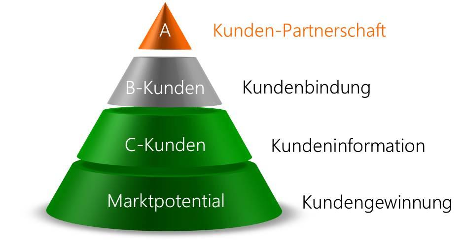 Grafik Kundensegmentierung, von C- zu A-Kunden